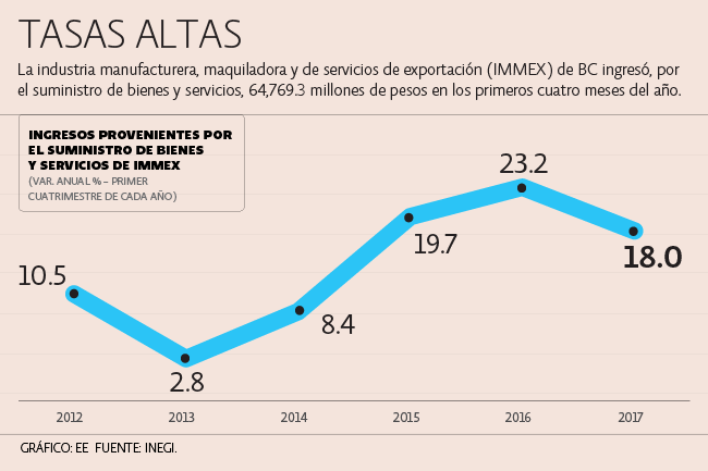 Maquilas en Baja California supera expectativas para 2017